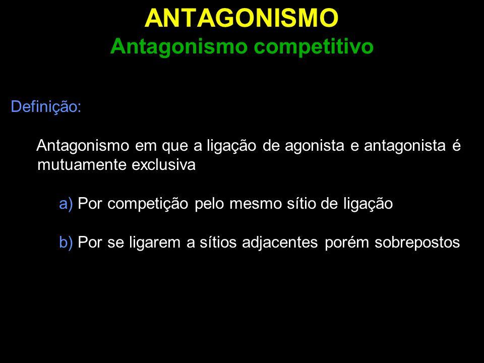 ANTAGONISMO Antagonismo competitivo Definição: Antagonismo em que a ligação de agonista e antagonista é mutuamente exclusiva a) Por competição pelo me