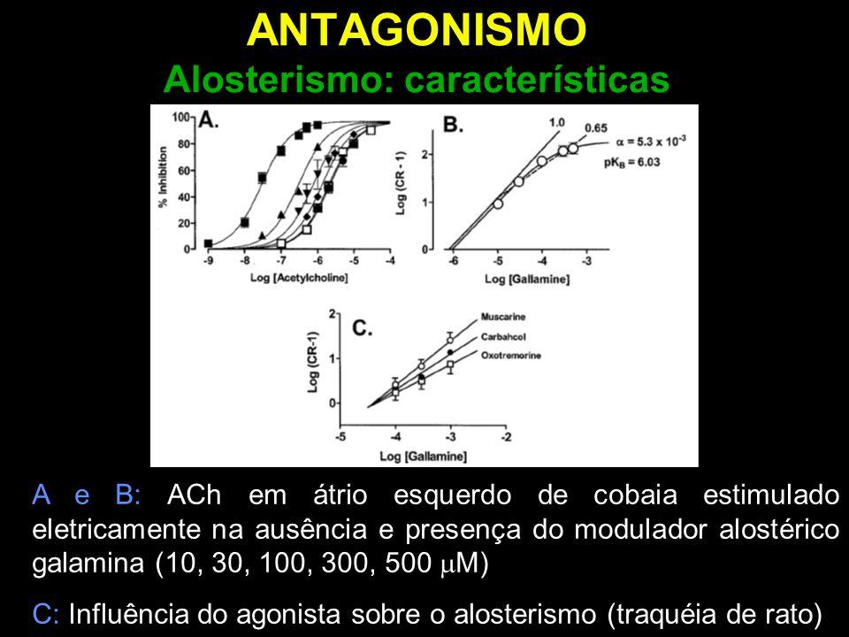 ANTAGONISMO Alosterismo: características A e B: ACh em átrio esquerdo de cobaia estimulado eletricamente na ausência e presença do modulador alostéric