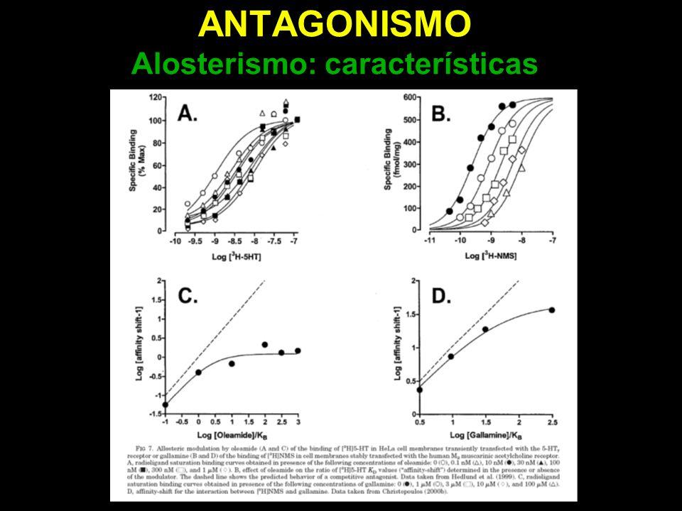 ANTAGONISMO Alosterismo: características