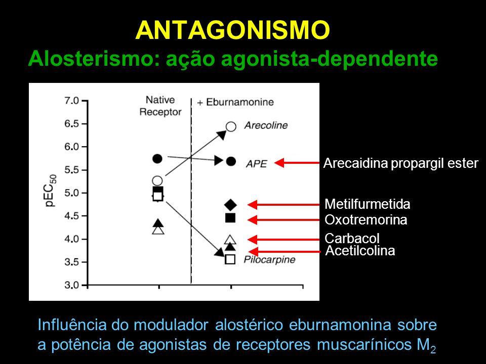 ANTAGONISMO Alosterismo: ação agonista-dependente Oxotremorina Metilfurmetida Carbacol Acetilcolina Arecaidina propargil ester Influência do modulador