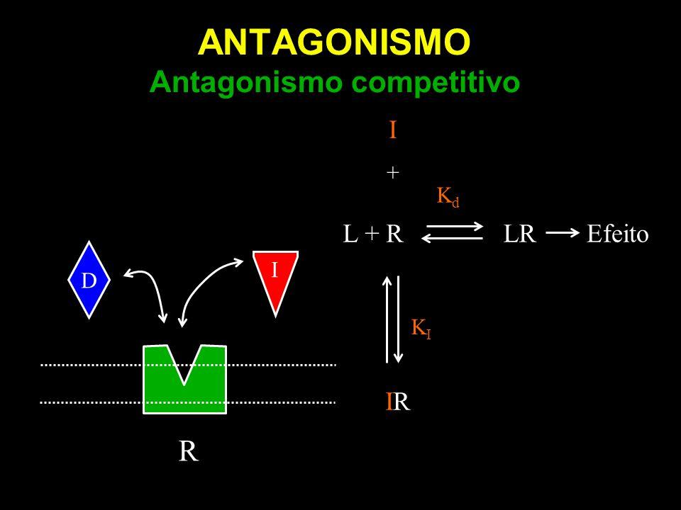 ANTAGONISMO Regressão de Schild: inclinação = 1 Ações múltiplas de drogas: seletividade para afetar mais que uma atividade Ambenônio: Antimuscarínico: pK B 6,1 Anticolinesterásico: pK I 6,4 Sem efeito sobre betanecol