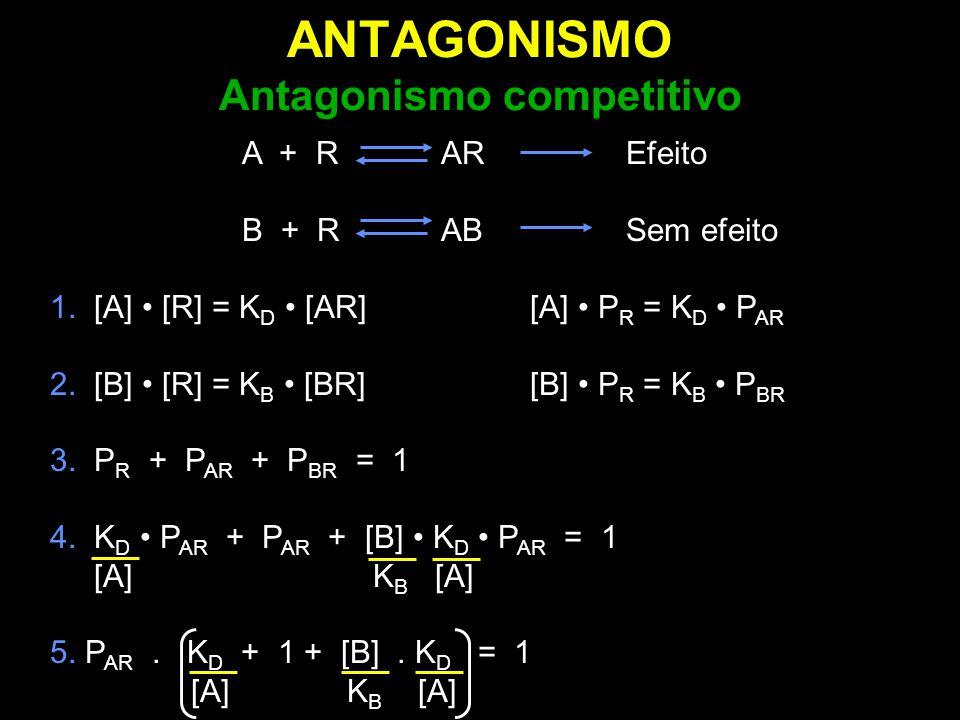 ANTAGONISMO Regressão de Schild: inclinação < 1 Mecanismos que removem agonista Considerações: 1.O deslocamento em paralelo não revela a não linearidade 2.As potências de NE e Fentolamina estariam erradas 3.Útil para determinar a concentração ideal de inibidor.