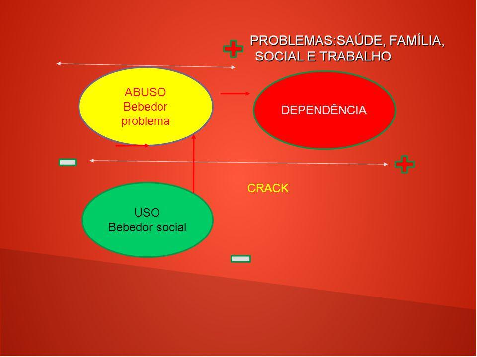 USO Bebedor social ABUSO Bebedor problema DEPENDÊNCIA CRACK