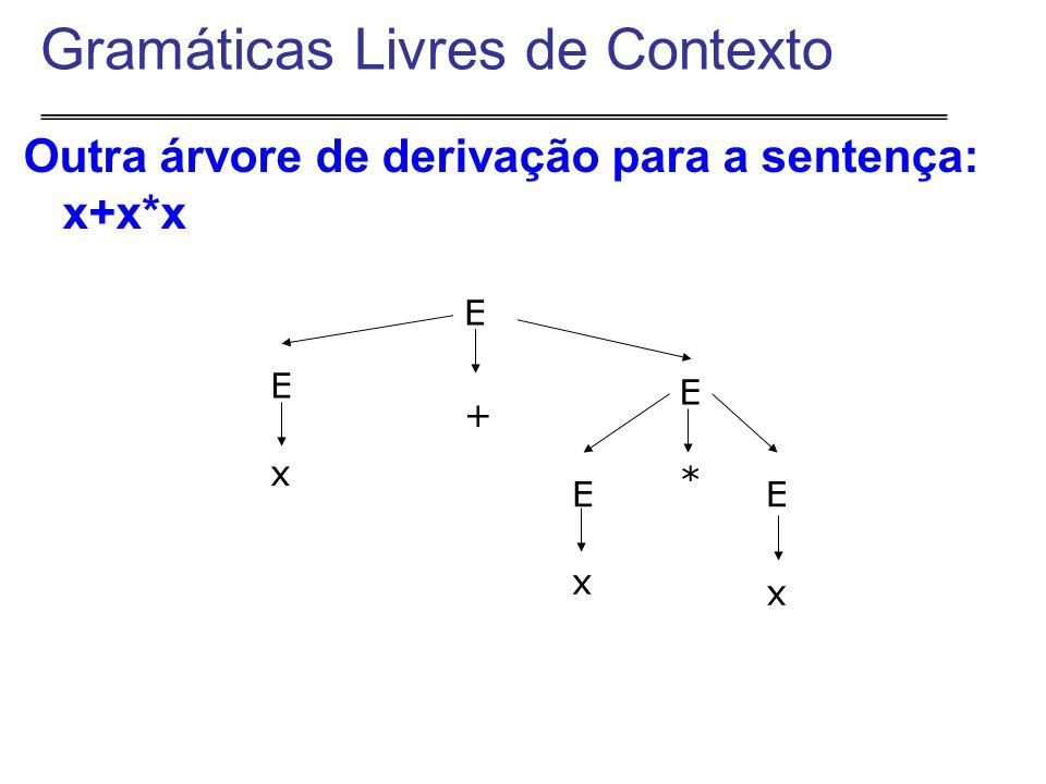 Outra árvore de derivação para a sentença: x+x*x Gramáticas Livres de Contexto + E E x E E * E x x