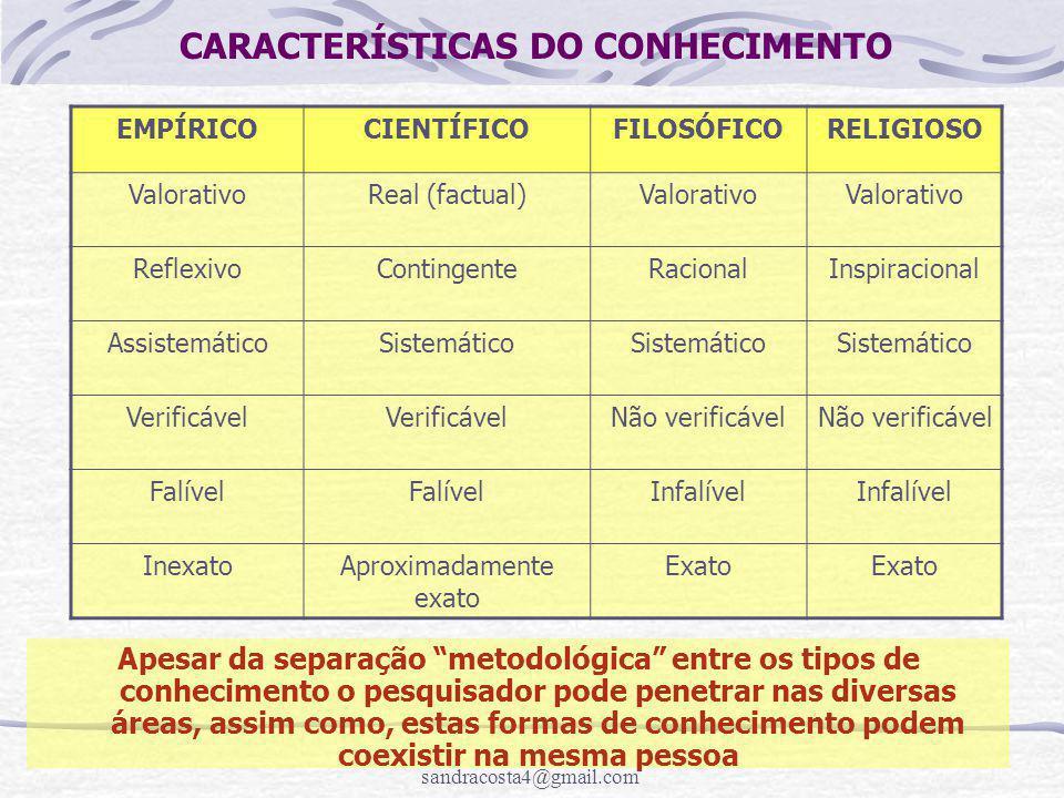 sandracosta4@gmail.com CARACTERÍSTICAS DO CONHECIMENTO EMPÍRICOCIENTÍFICOFILOSÓFICORELIGIOSO ValorativoReal (factual)Valorativo ReflexivoContingenteRacionalInspiracional AssistemáticoSistemático Verificável Não verificável Falível Infalível InexatoAproximadamente exato Exato Apesar da separação metodológica entre os tipos de conhecimento o pesquisador pode penetrar nas diversas áreas, assim como, estas formas de conhecimento podem coexistir na mesma pessoa