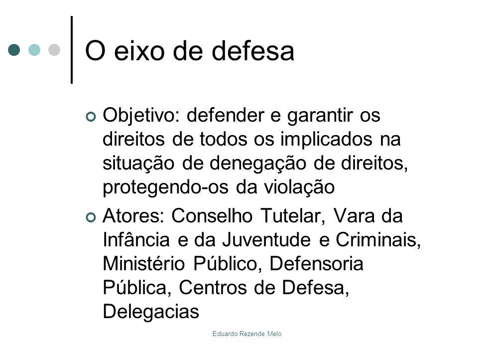 O eixo de defesa Objetivo: defender e garantir os direitos de todos os implicados na situação de denegação de direitos, protegendo-os da violação Ator