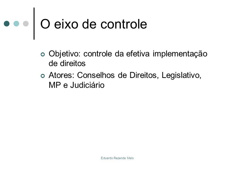 O eixo de controle Objetivo: controle da efetiva implementação de direitos Atores: Conselhos de Direitos, Legislativo, MP e Judiciário Eduardo Rezende