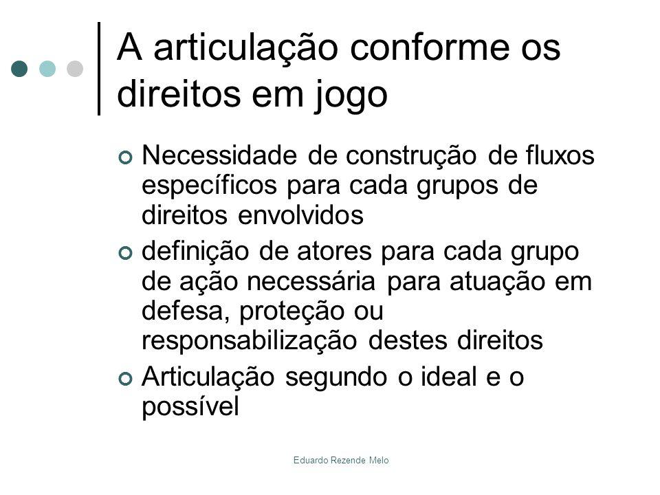 A articulação conforme os direitos em jogo Necessidade de construção de fluxos específicos para cada grupos de direitos envolvidos definição de atores