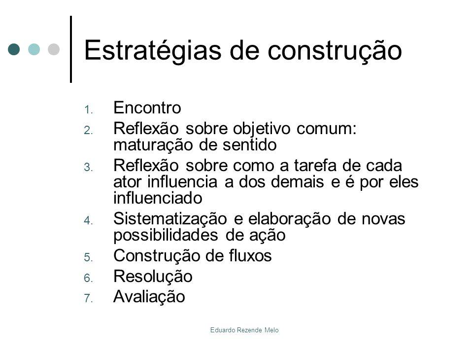 Estratégias de construção 1. Encontro 2. Reflexão sobre objetivo comum: maturação de sentido 3. Reflexão sobre como a tarefa de cada ator influencia a