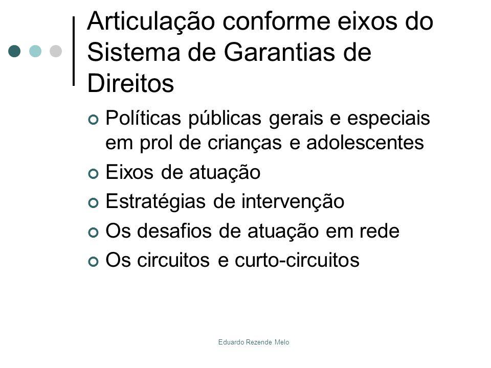 Articulação à vista dos sujeitos de direitos Articulação para a ação.