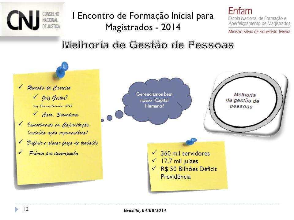 12 Revisão da Carreira Juiz Gestor? (prof. Fernando Fontainha – GVRJ Carr. Servidores Investimento em Capacitação (excluída ação orçamentária) Definir