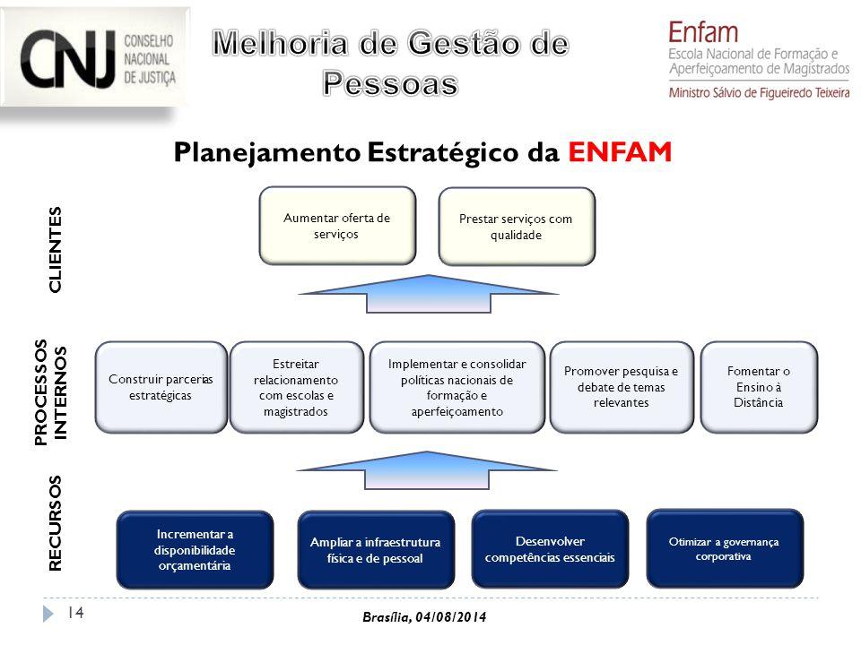 14 Incrementar a disponibilidade orçamentária Ampliar a infraestrutura física e de pessoal Desenvolver competências essenciais Otimizar a governança c