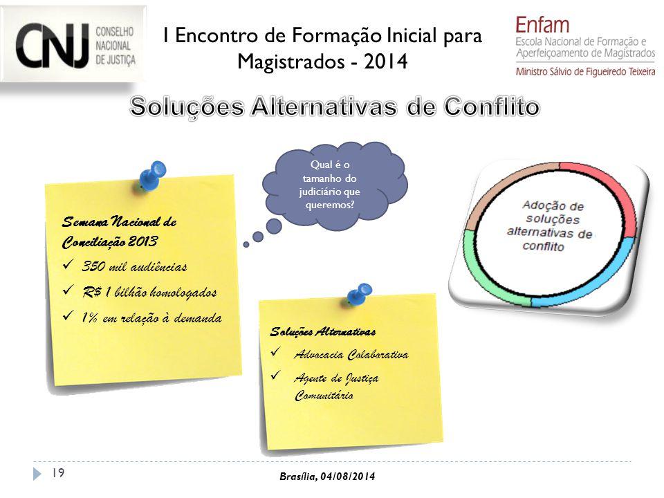 19 Semana Nacional de Conciliação 2013 350 mil audiências R$ 1 bilhão homologados 1% em relação à demanda Qual é o tamanho do judiciário que queremos?