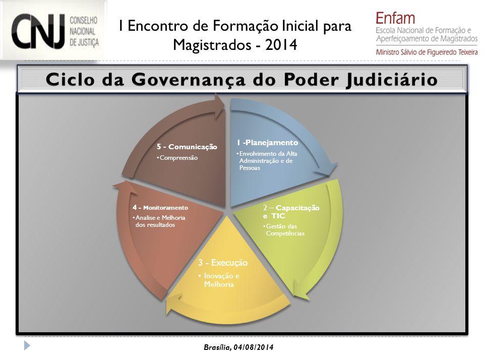 1 -Planejamento Envolvimento da Alta Administração e de Pessoas 2 – Capacitação e TIC Gestão das Competências 3 - Execução Inovação e Melhoria 4 - Mon