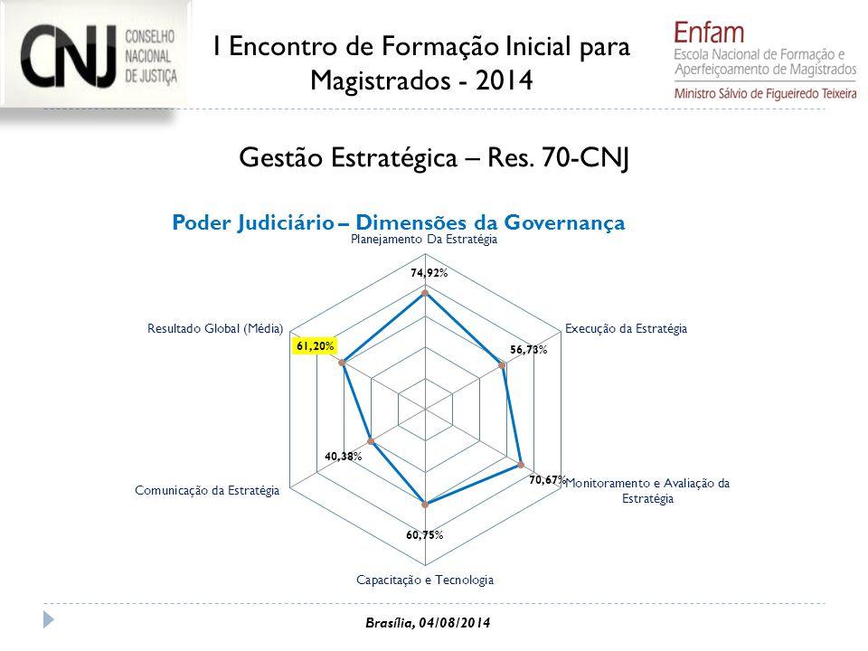 Gestão Estratégica – Res. 70-CNJ I Encontro de Formação Inicial para Magistrados - 2014 Brasília, 04/08/2014
