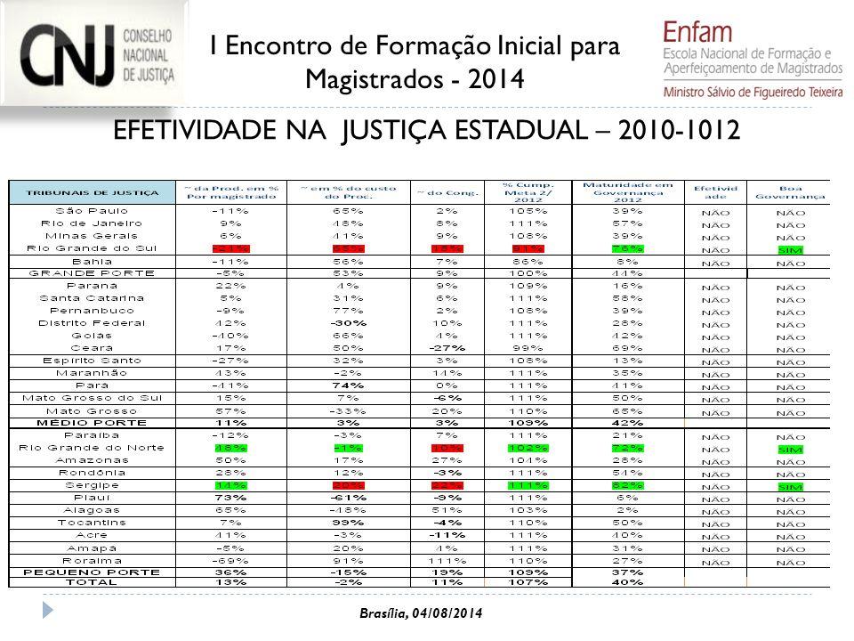 EFETIVIDADE NA JUSTIÇA ESTADUAL – 2010-1012 I Encontro de Formação Inicial para Magistrados - 2014 Brasília, 04/08/2014