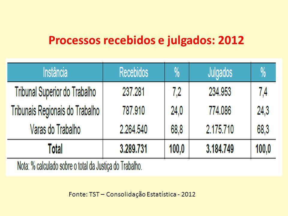 Processos recebidos e julgados: 2012 Fonte: TST – Consolidação Estatística - 2012