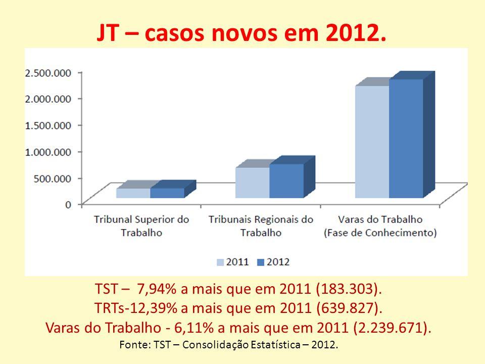 JT – casos novos em 2012. TST – 7,94% a mais que em 2011 (183.303).