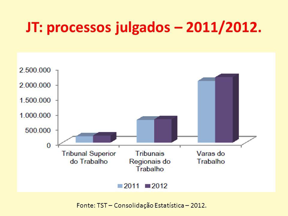 JT: processos julgados – 2011/2012. Fonte: TST – Consolidação Estatística – 2012.