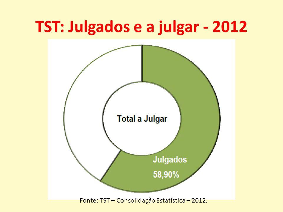 TST: Julgados e a julgar - 2012 Fonte: TST – Consolidação Estatística – 2012.