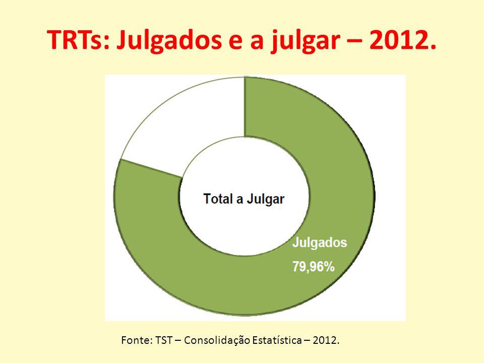 TRTs: Julgados e a julgar – 2012. Fonte: TST – Consolidação Estatística – 2012.