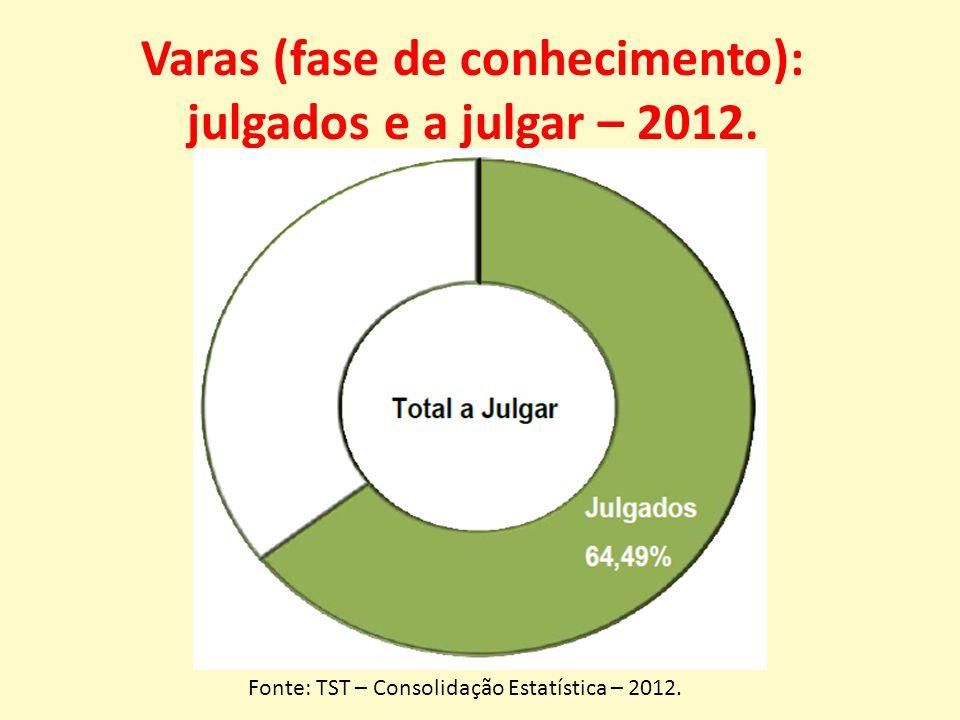 Varas (fase de conhecimento): julgados e a julgar – 2012.