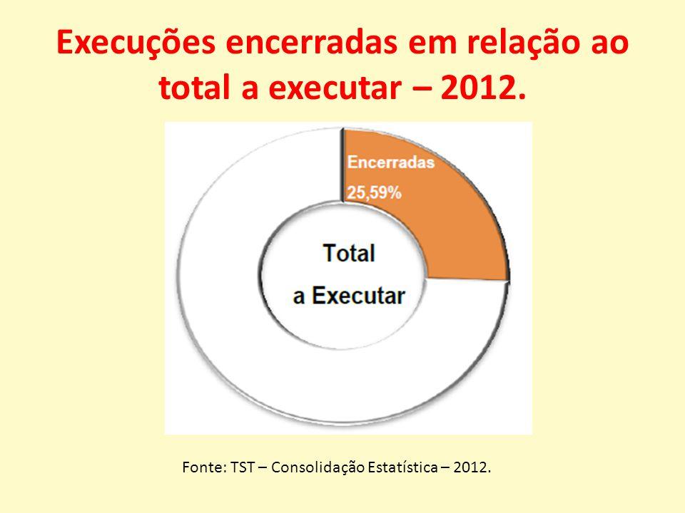Execuções encerradas em relação ao total a executar – 2012.