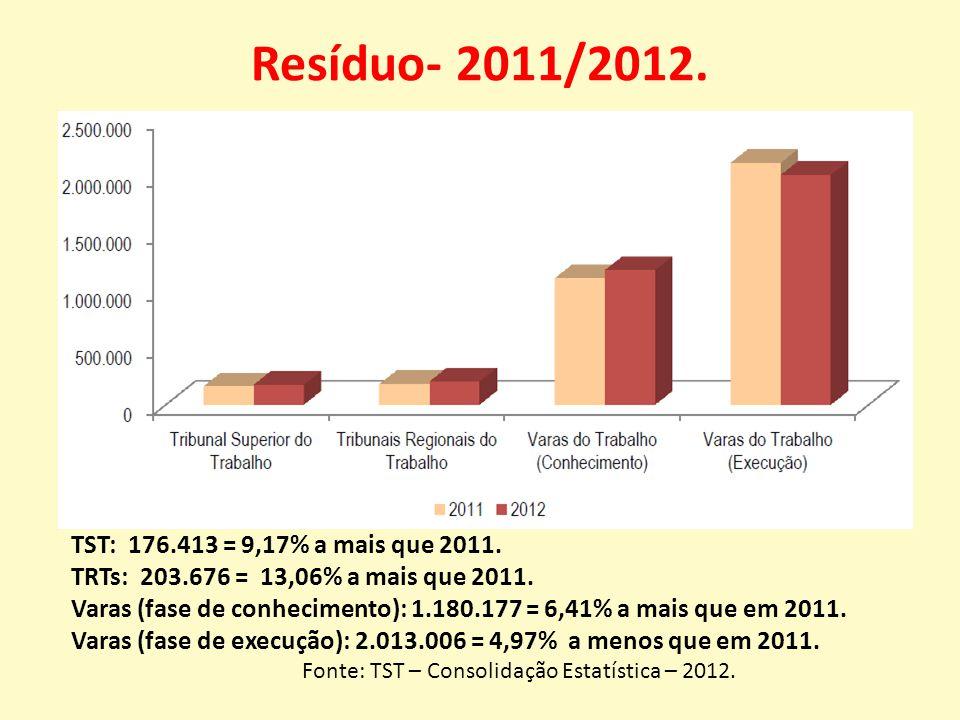 Resíduo- 2011/2012. TST: 176.413 = 9,17% a mais que 2011.