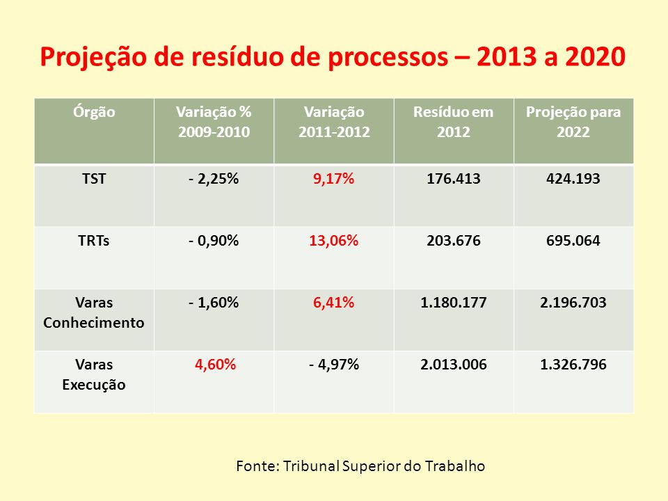 ÓrgãoVariação % 2009-2010 Variação 2011-2012 Resíduo em 2012 Projeção para 2022 TST- 2,25%9,17%176.413424.193 TRTs- 0,90%13,06%203.676695.064 Varas Conhecimento - 1,60%6,41%1.180.1772.196.703 Varas Execução 4,60%- 4,97%2.013.0061.326.796 Projeção de resíduo de processos – 2013 a 2020 Fonte: Tribunal Superior do Trabalho