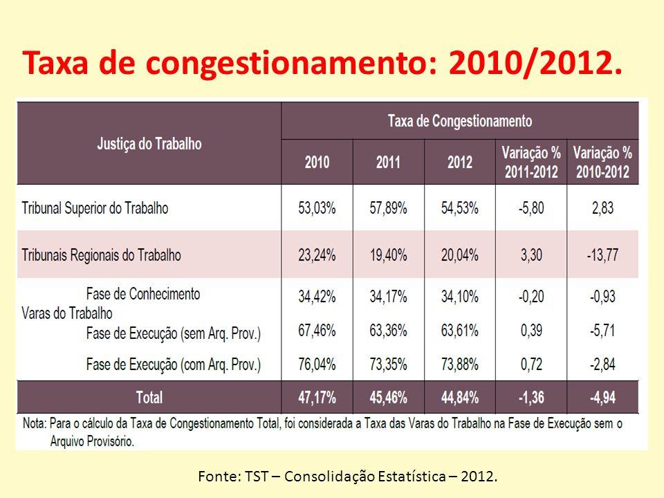 Taxa de congestionamento: 2010/2012. Fonte: TST – Consolidação Estatística – 2012.