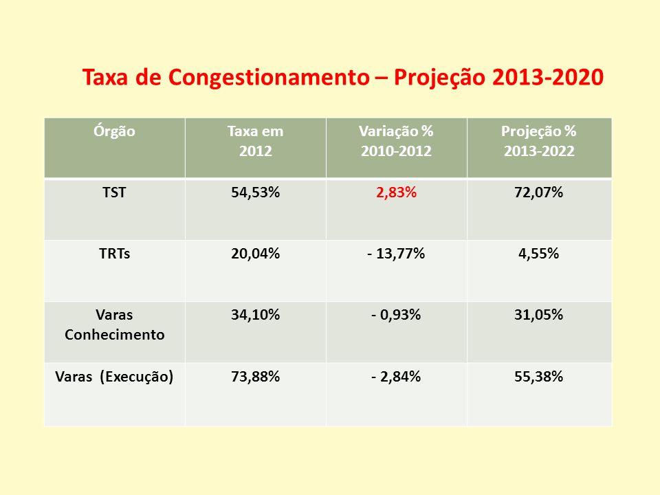 ÓrgãoTaxa em 2012 Variação % 2010-2012 Projeção % 2013-2022 TST54,53%2,83%72,07% TRTs20,04%- 13,77%4,55% Varas Conhecimento 34,10%- 0,93%31,05% Varas (Execução)73,88%- 2,84%55,38% Taxa de Congestionamento – Projeção 2013-2020