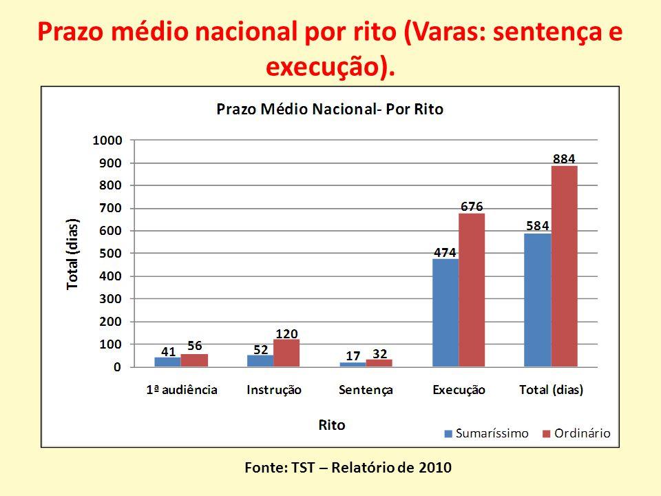 Prazo médio nacional por rito (Varas: sentença e execução). Fonte: TST – Relatório de 2010