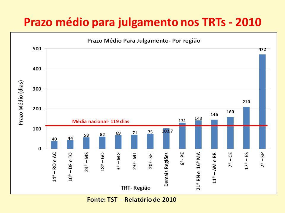 Prazo médio para julgamento nos TRTs - 2010 Fonte: TST – Relatório de 2010