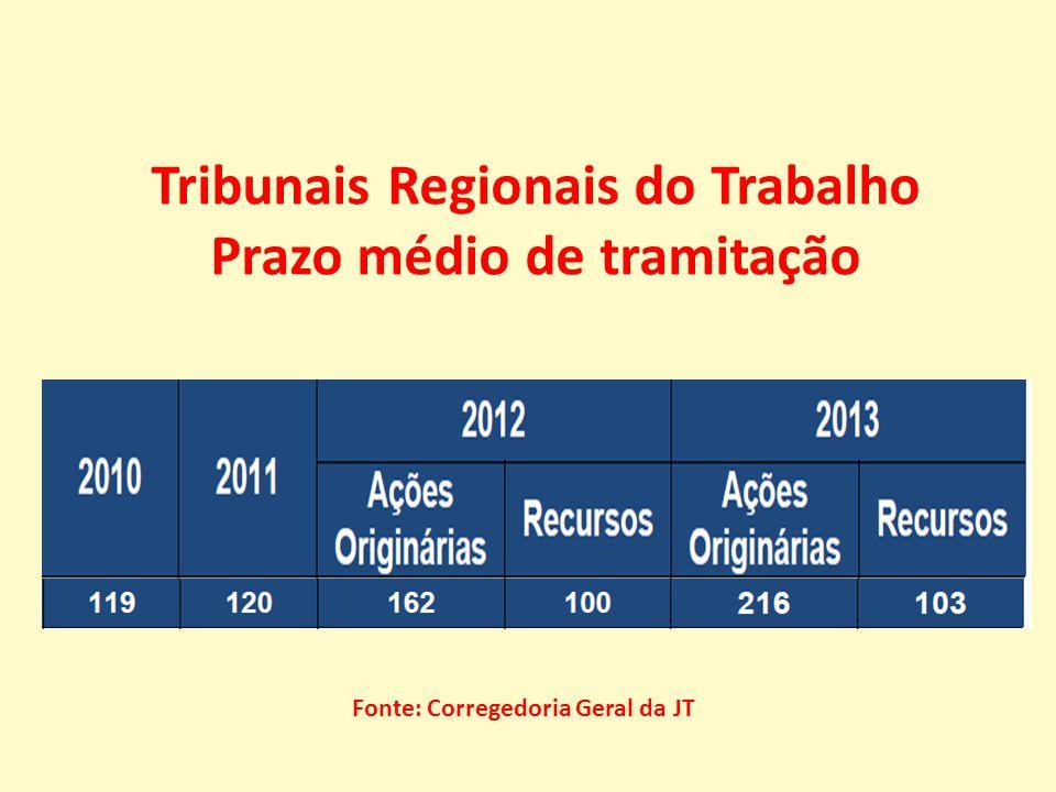 Tribunais Regionais do Trabalho Prazo médio de tramitação Fonte: Corregedoria Geral da JT