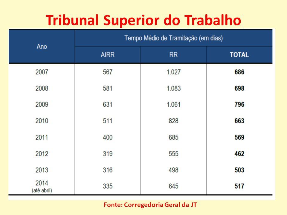 Tribunal Superior do Trabalho Fonte: Corregedoria Geral da JT