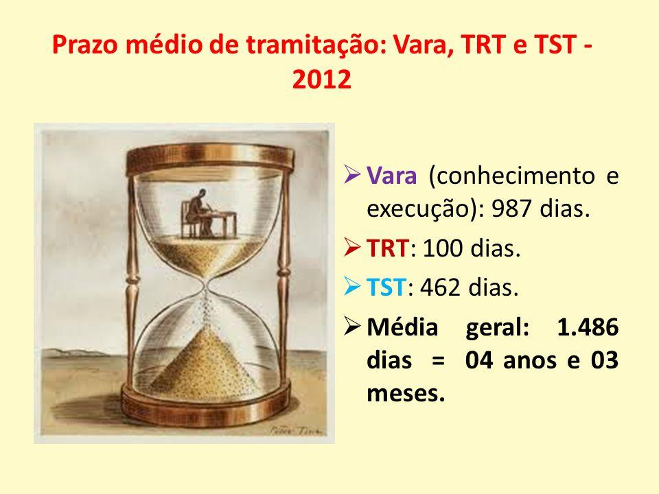 Prazo médio de tramitação: Vara, TRT e TST - 2012  Vara (conhecimento e execução): 987 dias.