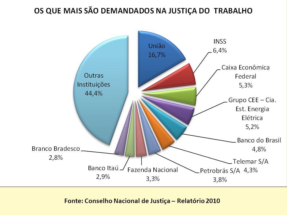 Fonte: Conselho Nacional de Justiça – Relatório 2010