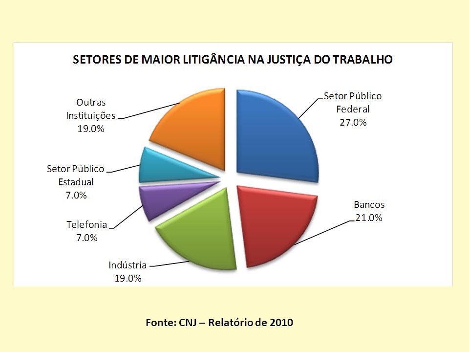Fonte: CNJ – Relatório de 2010