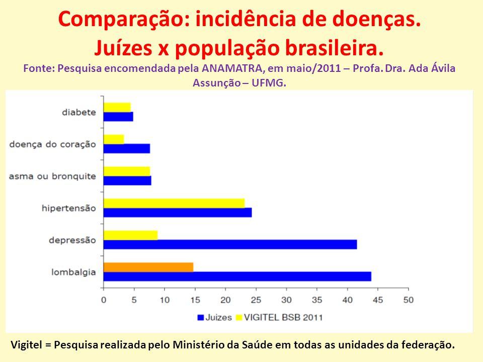 Comparação: incidência de doenças. Juízes x população brasileira.