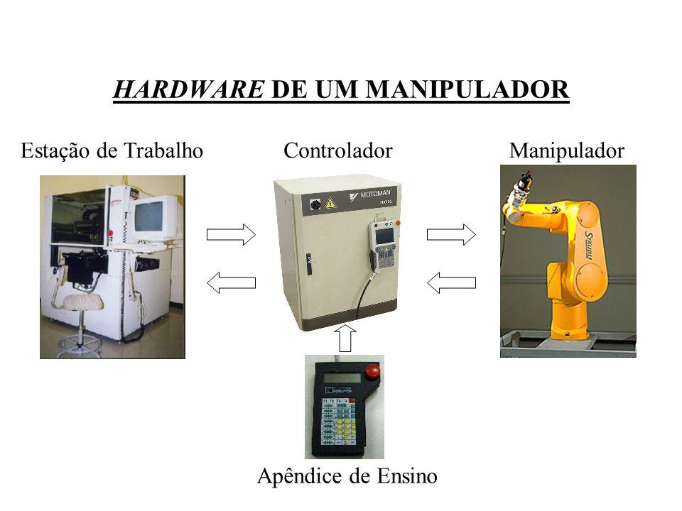 HARDWARE DE UM MANIPULADOR Estação de TrabalhoControladorManipulador Apêndice de Ensino
