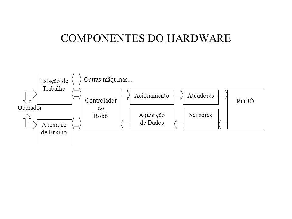 COMPONENTES DO HARDWARE Operador Estação de Trabalho Apêndice de Ensino Controlador do Robô Acionamento Aquisição de Dados Atuadores Sensores ROBÔ Out