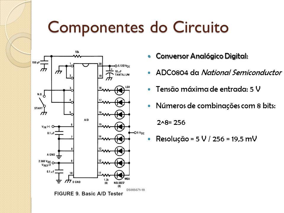 Conversor Analógico Digital: Conversor Analógico Digital: ADC0804 da National Semiconductor Tensão máxima de entrada: 5 V Números de combinações com 8 bits: 2^8= 256 Resolução = 5 V / 256 = 19,5 mV Componentes do Circuito