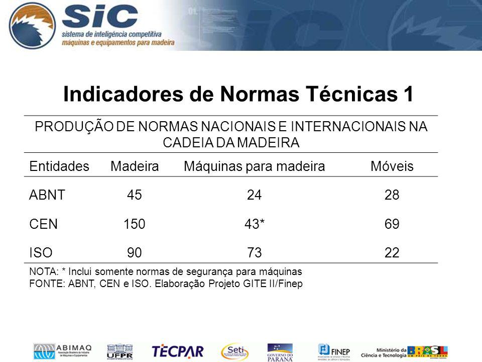 Indicadores de Normas Técnicas 1 PRODUÇÃO DE NORMAS NACIONAIS E INTERNACIONAIS NA CADEIA DA MADEIRA EntidadesMadeiraMáquinas para madeiraMóveis ABNT45