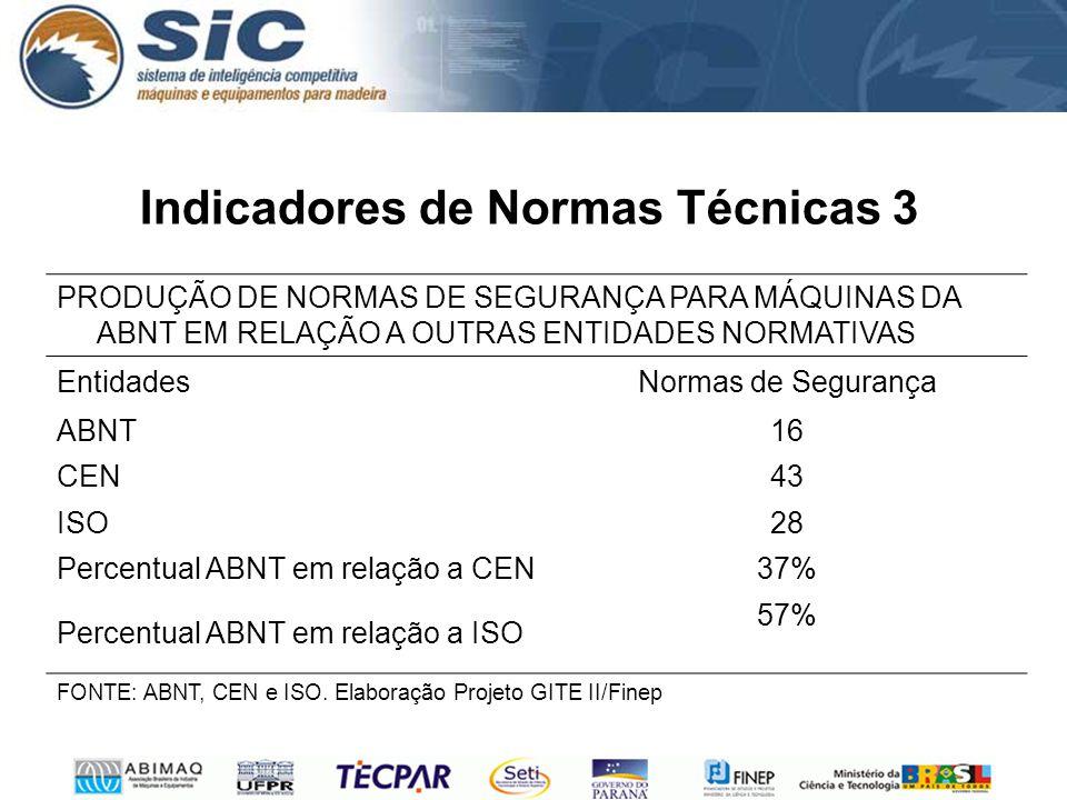 Indicadores de Normas Técnicas 3 PRODUÇÃO DE NORMAS DE SEGURANÇA PARA MÁQUINAS DA ABNT EM RELAÇÃO A OUTRAS ENTIDADES NORMATIVAS EntidadesNormas de Segurança ABNT16 CEN43 ISO28 Percentual ABNT em relação a CEN37% Percentual ABNT em relação a ISO 57% FONTE: ABNT, CEN e ISO.