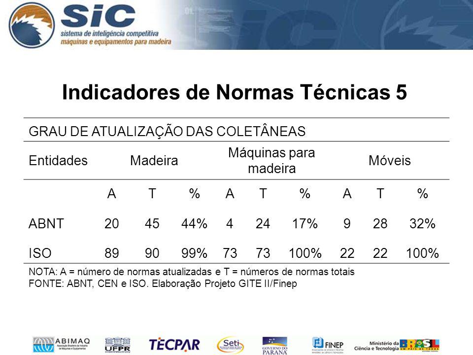 Indicadores de Normas Técnicas 5 GRAU DE ATUALIZAÇÃO DAS COLETÂNEAS EntidadesMadeira Máquinas para madeira Móveis AT%AT%AT% ABNT204544%42417%92832% ISO899099%73 100%22 100% NOTA: A = número de normas atualizadas e T = números de normas totais FONTE: ABNT, CEN e ISO.