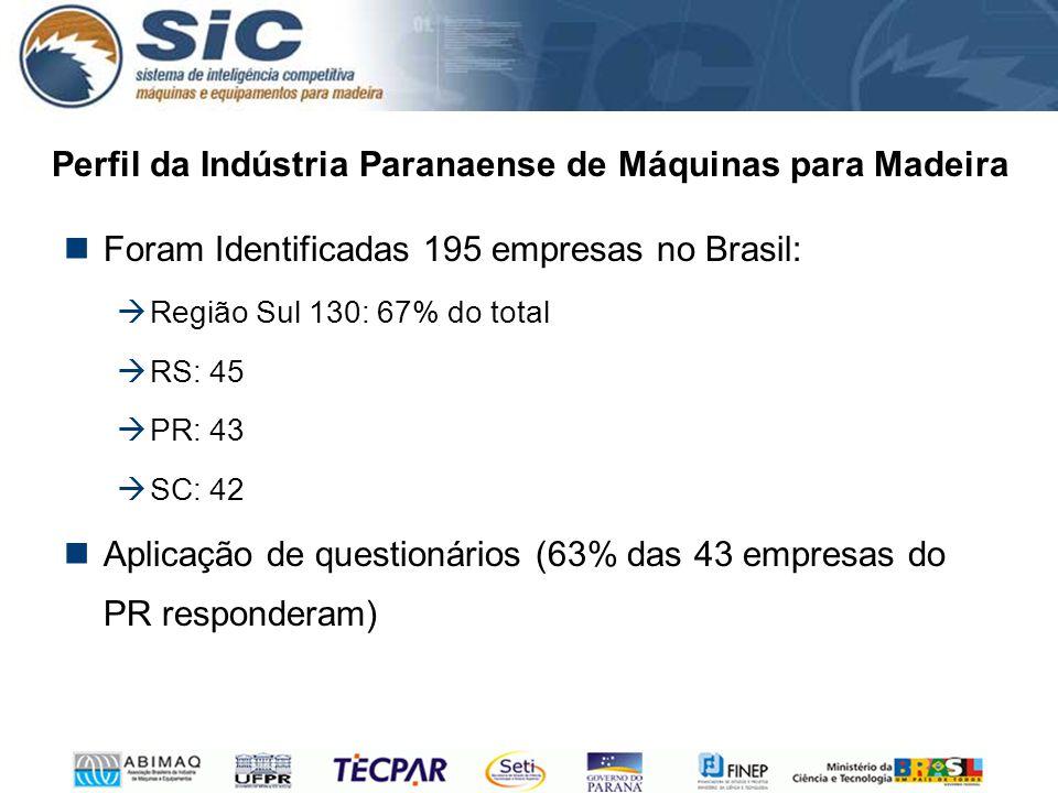 Perfil da Indústria Paranaense de Máquinas para Madeira Foram Identificadas 195 empresas no Brasil:  Região Sul 130: 67% do total  RS: 45  PR: 43 