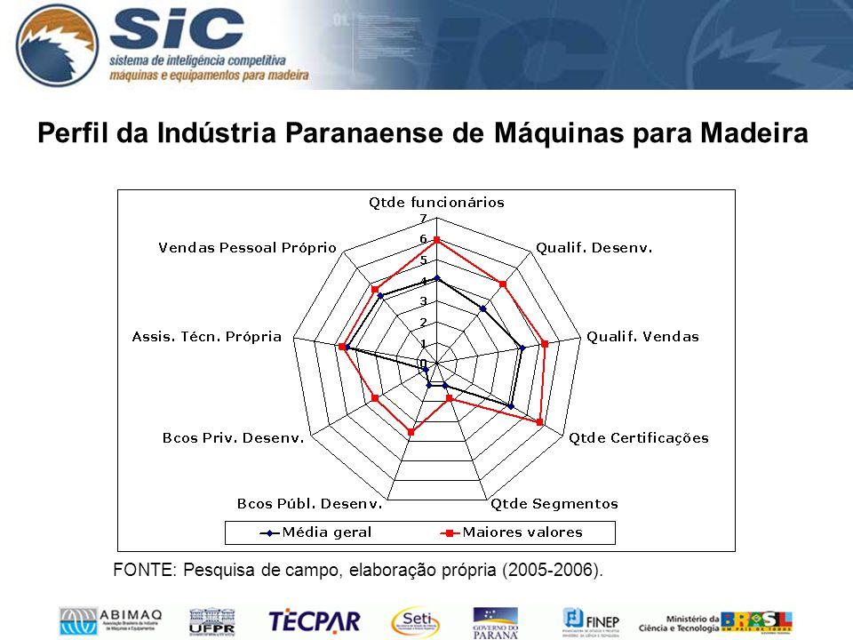 Perfil da Indústria Paranaense de Máquinas para Madeira FONTE: Pesquisa de campo, elaboração própria (2005-2006).