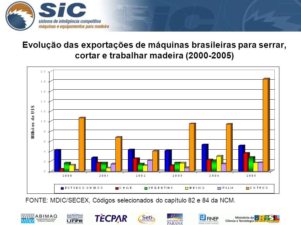 Evolução das exportações de máquinas brasileiras para serrar, cortar e trabalhar madeira (2000-2005) FONTE: MDIC/SECEX, Códigos selecionados do capítulo 82 e 84 da NCM.