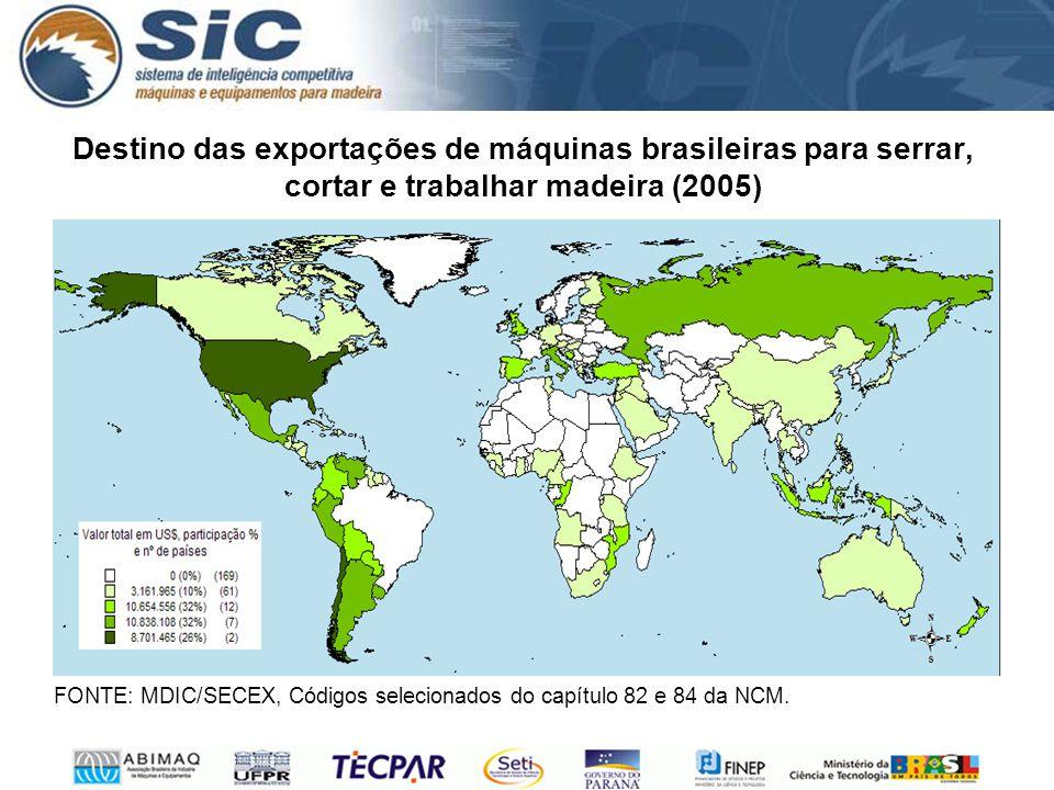 Destino das exportações de máquinas brasileiras para serrar, cortar e trabalhar madeira (2005) FONTE: MDIC/SECEX, Códigos selecionados do capítulo 82 e 84 da NCM.