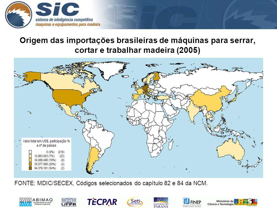 Origem das importações brasileiras de máquinas para serrar, cortar e trabalhar madeira (2005) FONTE: MDIC/SECEX, Códigos selecionados do capítulo 82 e 84 da NCM.